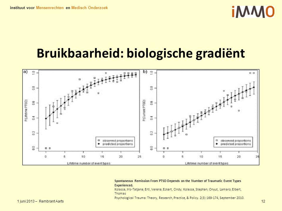 Bruikbaarheid: biologische gradiënt instituut voor Mensenrechten en Medisch Onderzoek 1 juni 2013 – Rembrant Aarts12 Spontaneous Remission From PTSD D