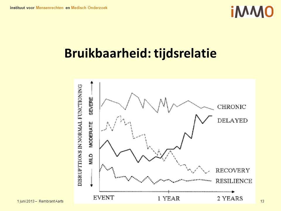 Bruikbaarheid: tijdsrelatie instituut voor Mensenrechten en Medisch Onderzoek 1 juni 2013 – Rembrant Aarts13