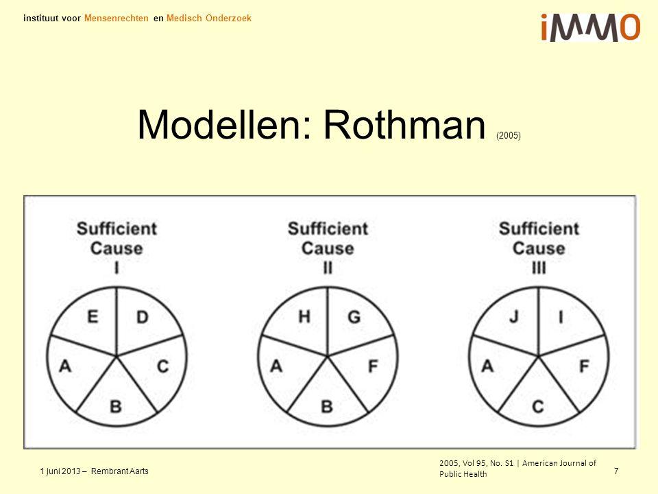 Modellen: Rothman (2005) instituut voor Mensenrechten en Medisch Onderzoek 1 juni 2013 – Rembrant Aarts7 2005, Vol 95, No. S1 | American Journal of Pu