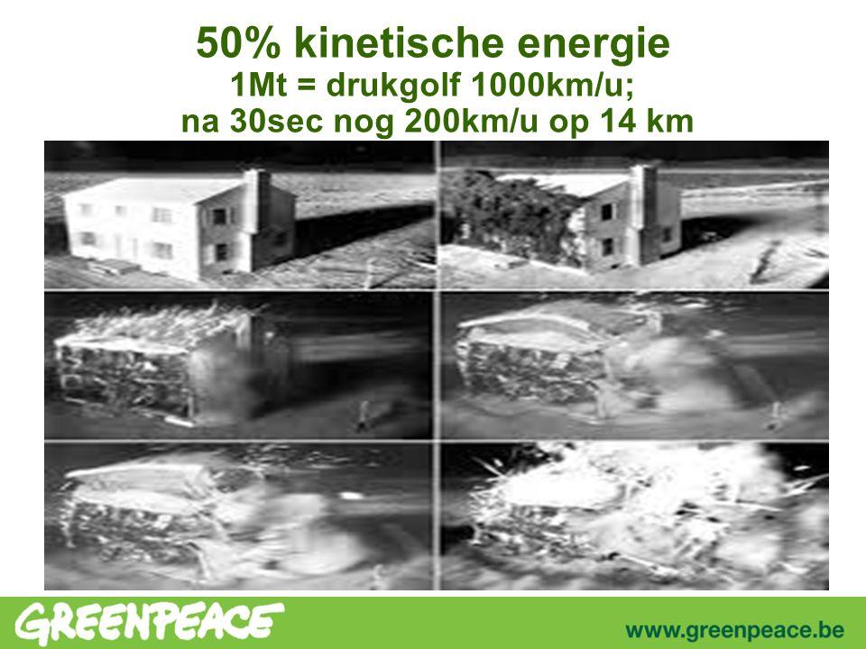 50% kinetische energie 1Mt = drukgolf 1000km/u; na 30sec nog 200km/u op 14 km
