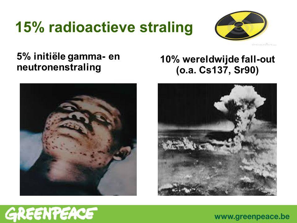 15% radioactieve straling 10% wereldwijde fall-out (o.a.