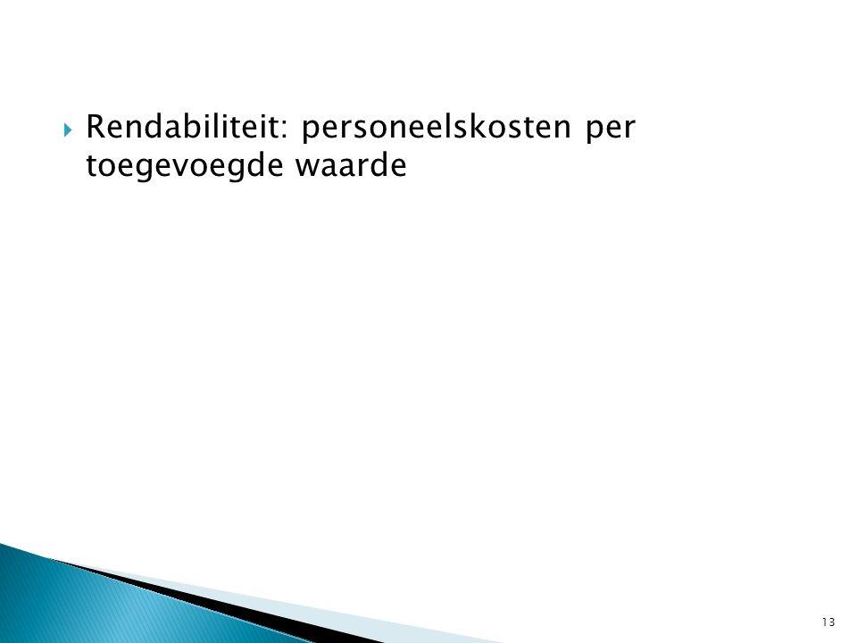 Rendabiliteit: personeelskosten per toegevoegde waarde 13