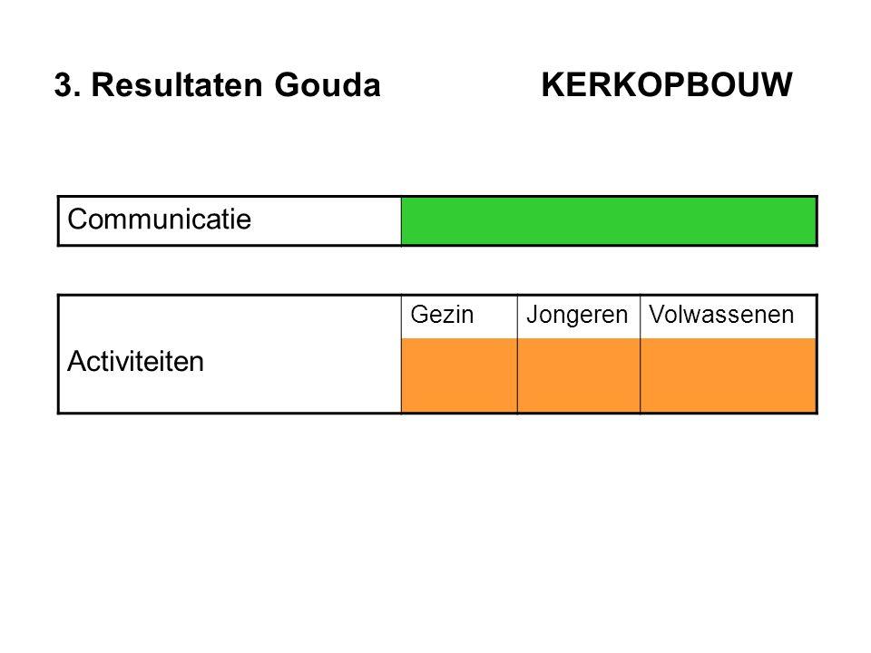 3. Resultaten Gouda KERKOPBOUW Communicatie GezinJongerenVolwassenen Activiteiten