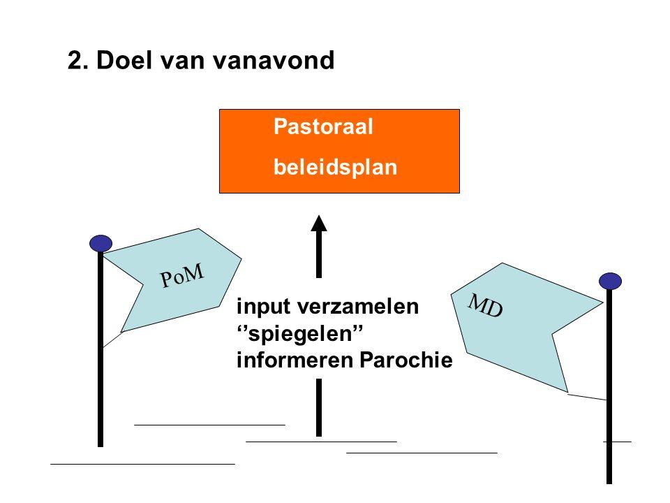 2. Doel van vanavond PoM MD Pastoraal beleidsplan input verzamelen ''spiegelen'' informeren Parochie