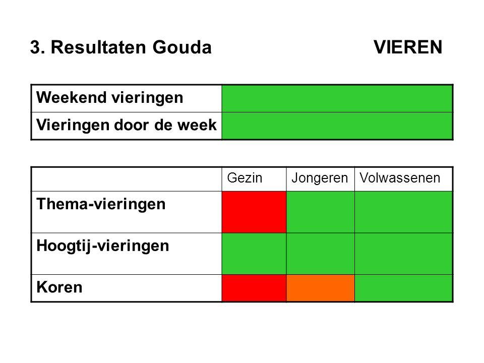 3. Resultaten Gouda VIEREN Weekend vieringen Vieringen door de week GezinJongerenVolwassenen Thema-vieringen Hoogtij-vieringen Koren
