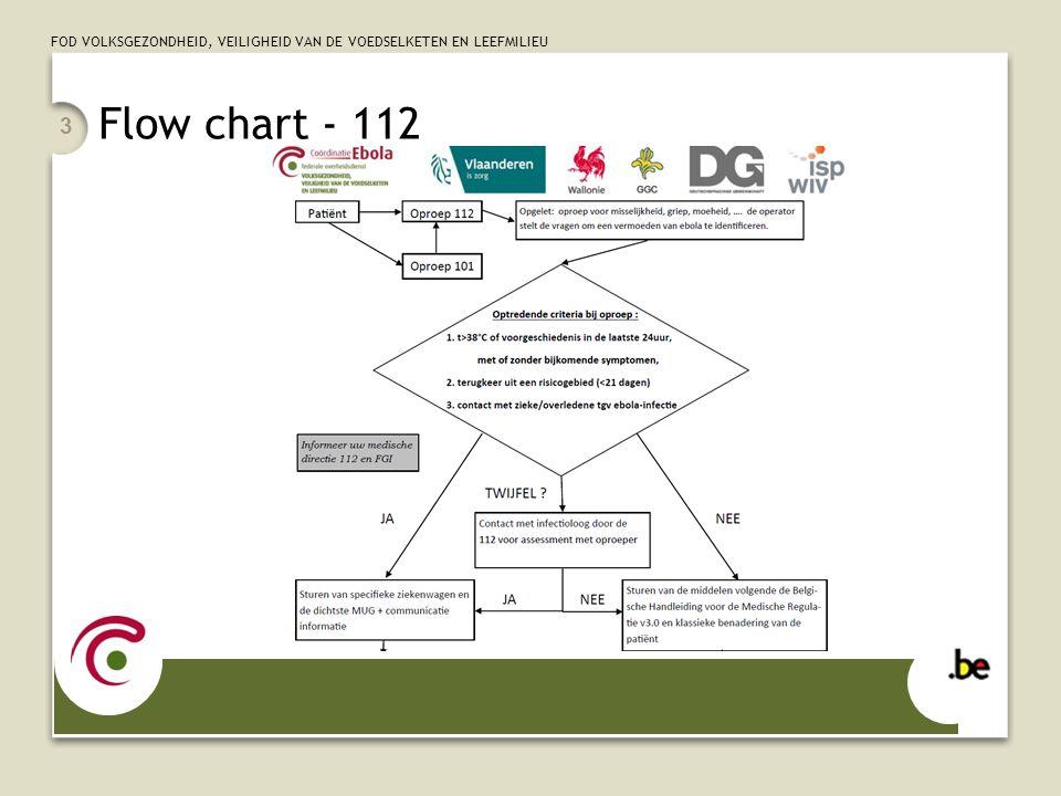 FOD VOLKSGEZONDHEID, VEILIGHEID VAN DE VOEDSELKETEN EN LEEFMILIEU Flow chart - 112 3