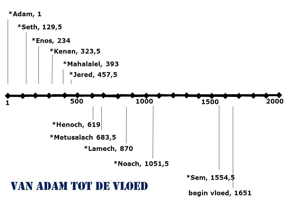 1000500 1500 2000 1 *Adam, 1 *Seth, 129,5 *Enos, 234 *Kenan, 323,5 *Lamech, 870 *Henoch, 619 *Metusalach 683,5 *Mahalalel, 393 *Noach, 1051,5 *Jered, 457,5 begin vloed, 1651 *Sem, 1554,5 van Adam tot de vloed