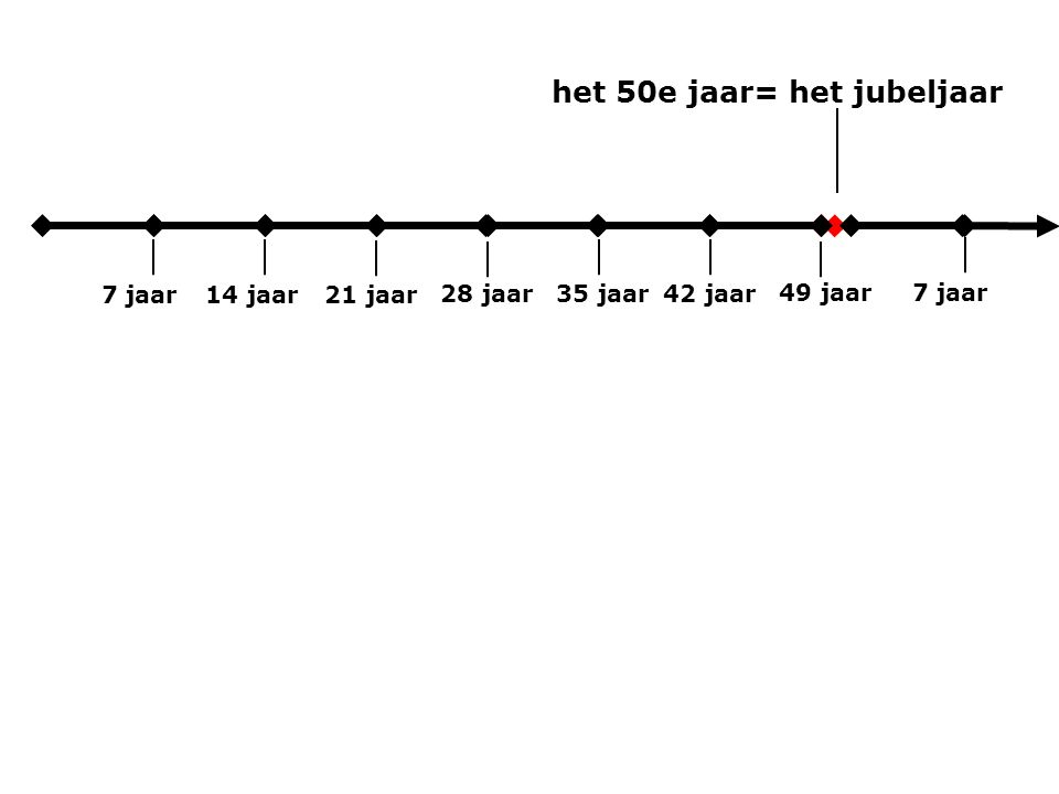 7 jaar het 50e jaar= het jubeljaar 14 jaar21 jaar 28 jaar 35 jaar42 jaar 49 jaar 7 jaar
