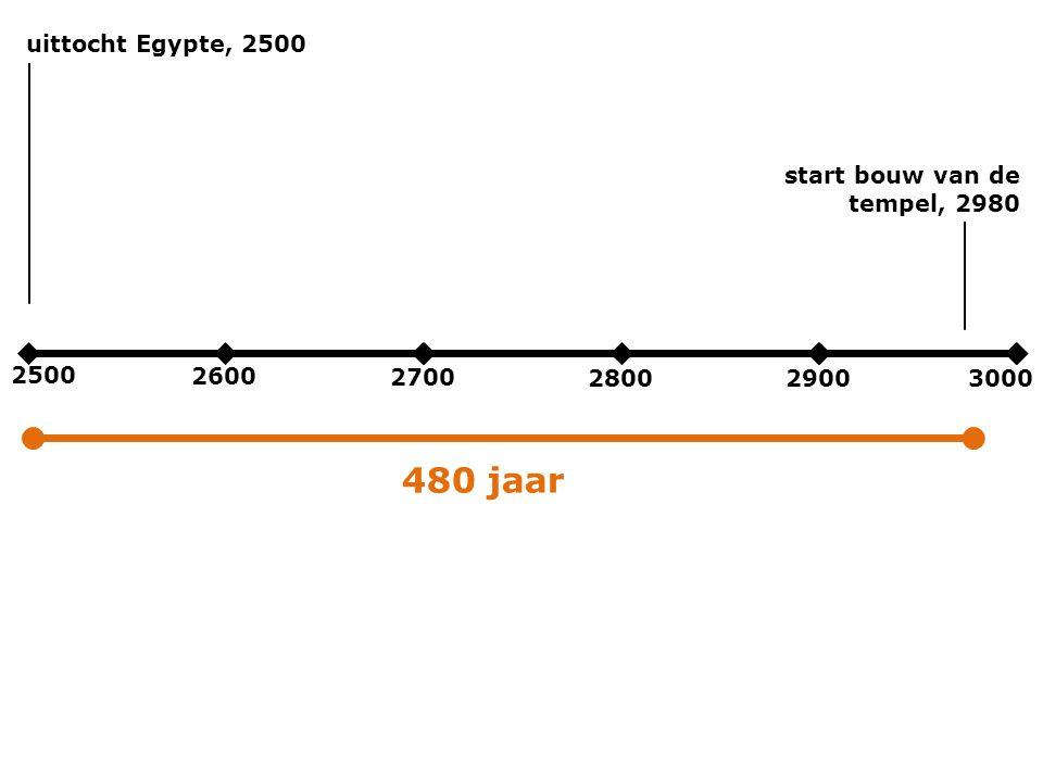 2500 2600 2700 280029003000 uittocht Egypte, 2500 start bouw van de tempel, 2980 480 jaar
