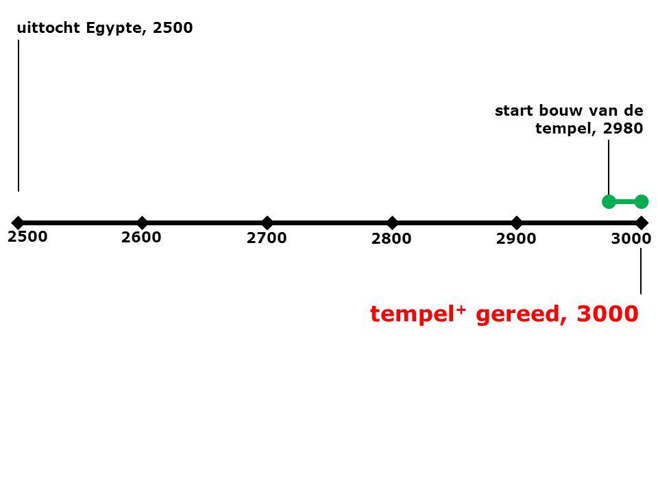2500 2600 2700 280029003000 uittocht Egypte, 2500 start bouw van de tempel, 2980 tempel + gereed, 3000
