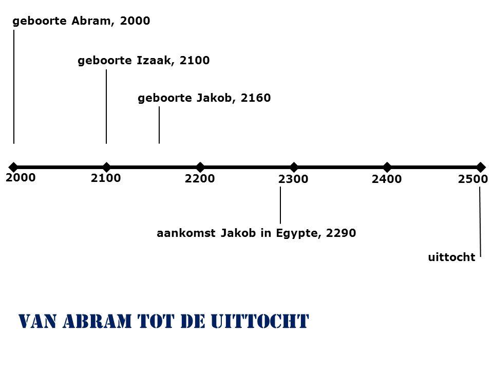 2000 2100 2200 230024002500 geboorte Abram, 2000 van Abram tot de uittocht geboorte Izaak, 2100 geboorte Jakob, 2160 aankomst Jakob in Egypte, 2290 uittocht