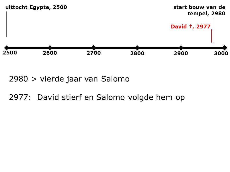 2500 2600 2700 280029003000 uittocht Egypte, 2500start bouw van de tempel, 2980 2980 > vierde jaar van Salomo 2977: David stierf en Salomo volgde hem op David †, 2977