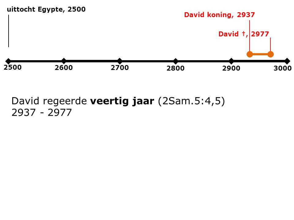 2500 2600 2700 280029003000 uittocht Egypte, 2500 David regeerde veertig jaar (2Sam.5:4,5) 2937 - 2977 David koning, 2937 David †, 2977