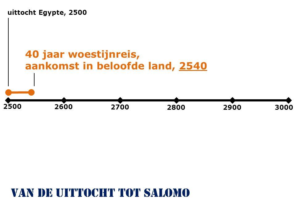 2500 2600 2700 280029003000 uittocht Egypte, 2500 van de uittocht tot salomo 40 jaar woestijnreis, aankomst in beloofde land, 2540