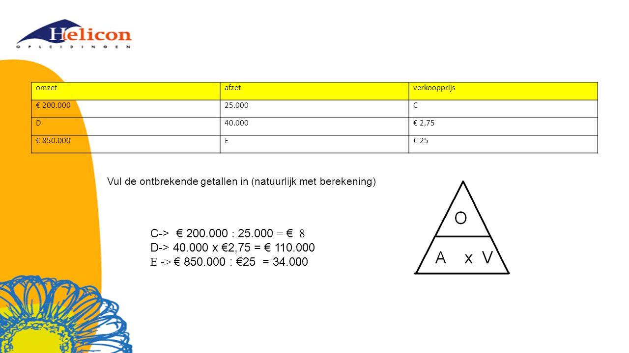 omzetafzetverkoopprijs € 200.00025.000C D40.000€ 2,75 € 850.000E€ 25 Vul de ontbrekende getallen in (natuurlijk met berekening) C-> € 200.000 : 25.000 = € 8 D-> 40.000 x €2,75 = € 110.000 E -> € 850.000 : €25 = 34.000