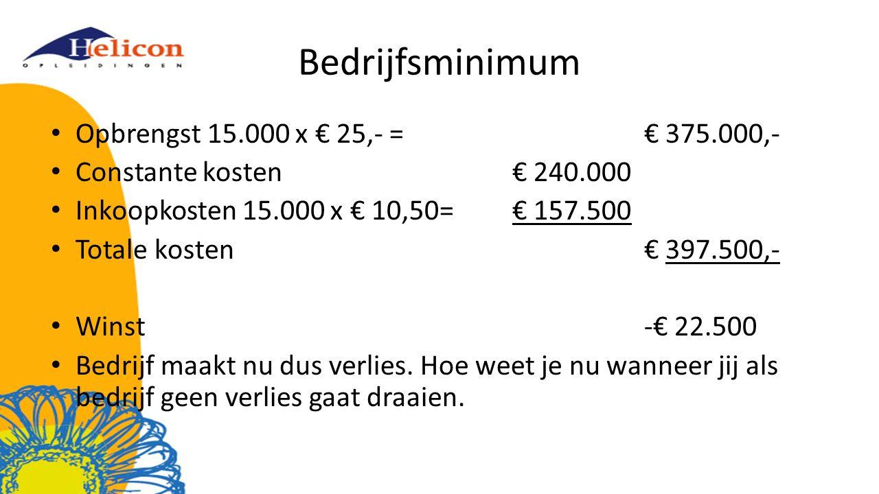 Bedrijfsminimum Opbrengst 15.000 x € 25,- =€ 375.000,- Constante kosten€ 240.000 Inkoopkosten 15.000 x € 10,50=€ 157.500 Totale kosten€ 397.500,- Winst-€ 22.500 Bedrijf maakt nu dus verlies.