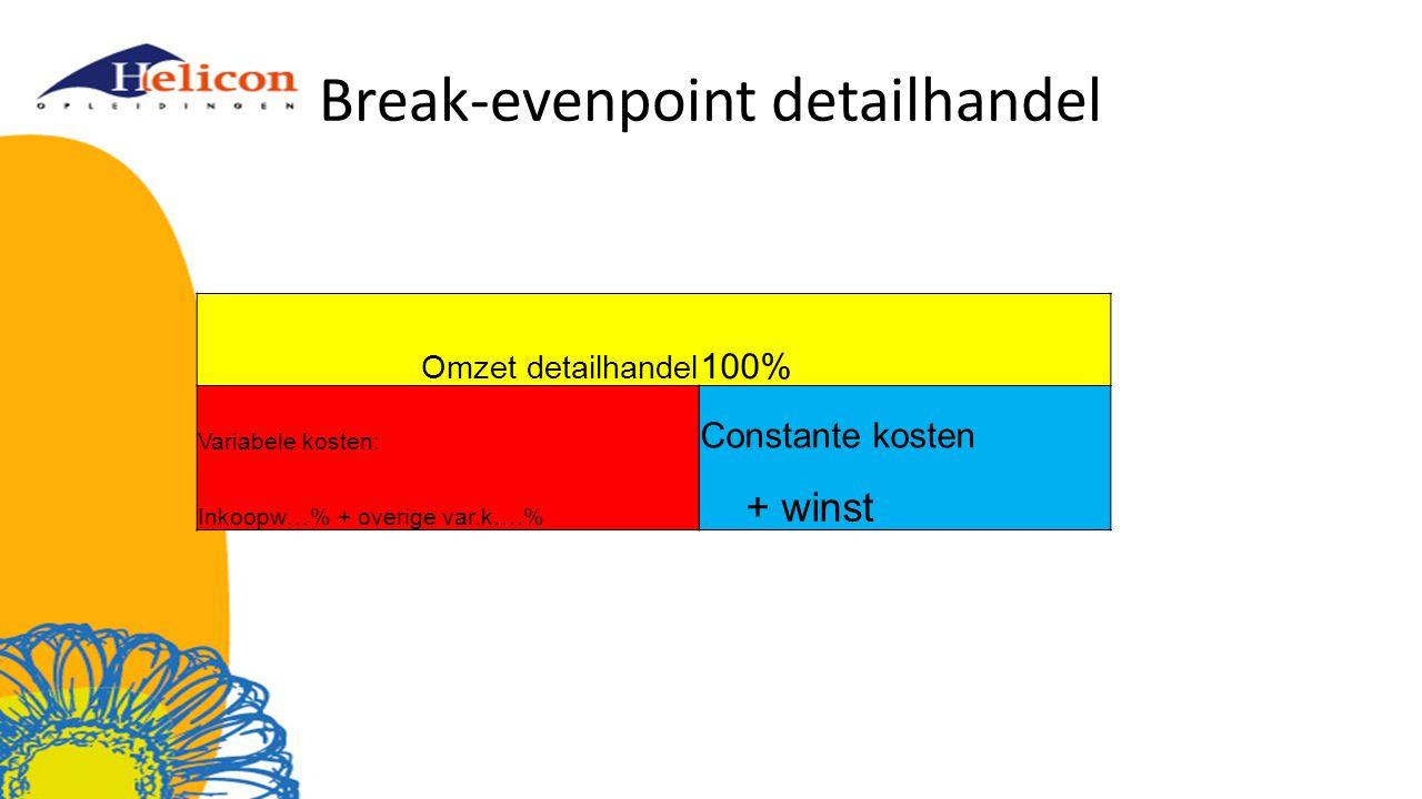 Break-evenpoint detailhandel Omzet detailhandel 100% Variabele kosten: Constante kosten Inkoopw…% + overige var.k….% + winst