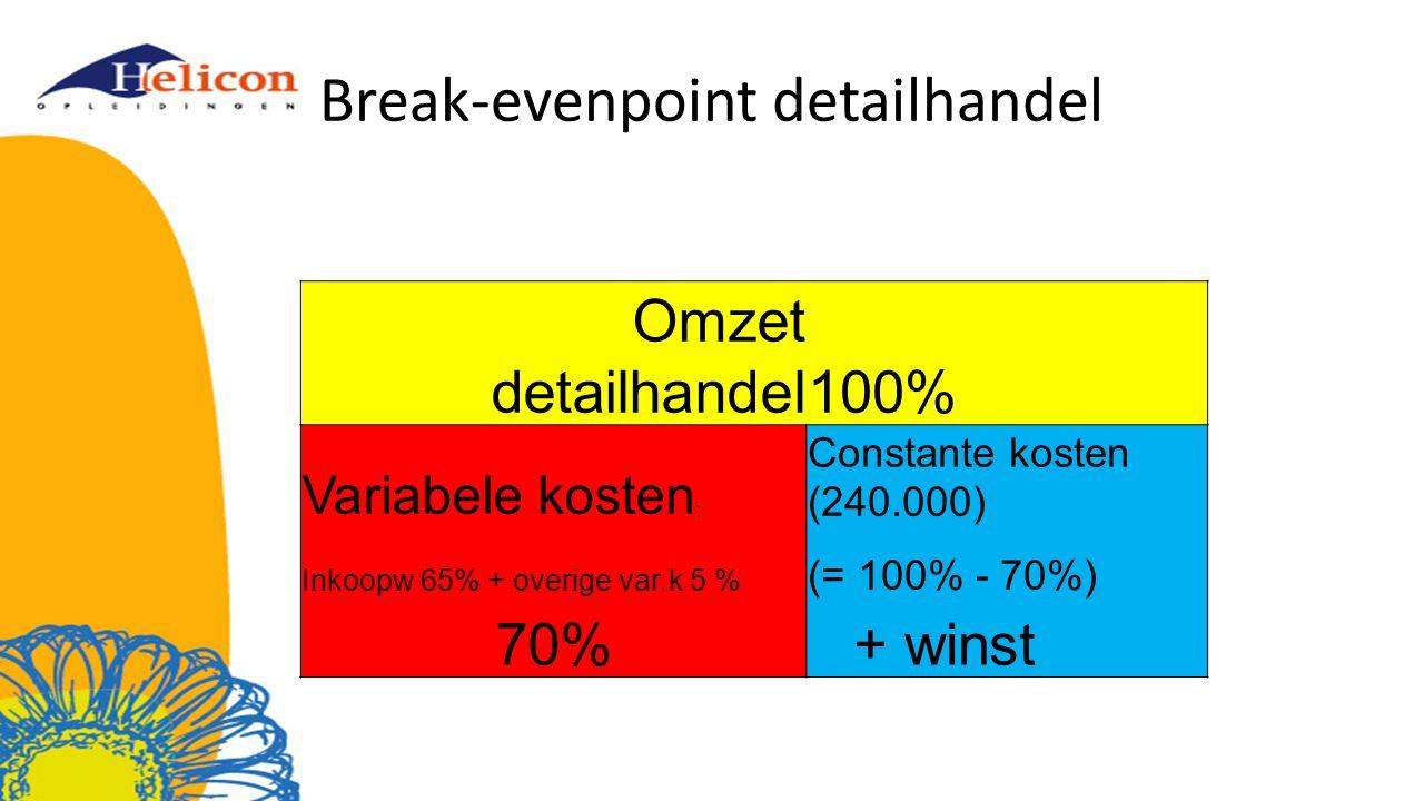 Break-evenpoint detailhandel Omzet detailhandel100% Variabele kosten : Constante kosten (240.000) Inkoopw 65% + overige var.k 5 % (= 100% - 70%) 70% + winst