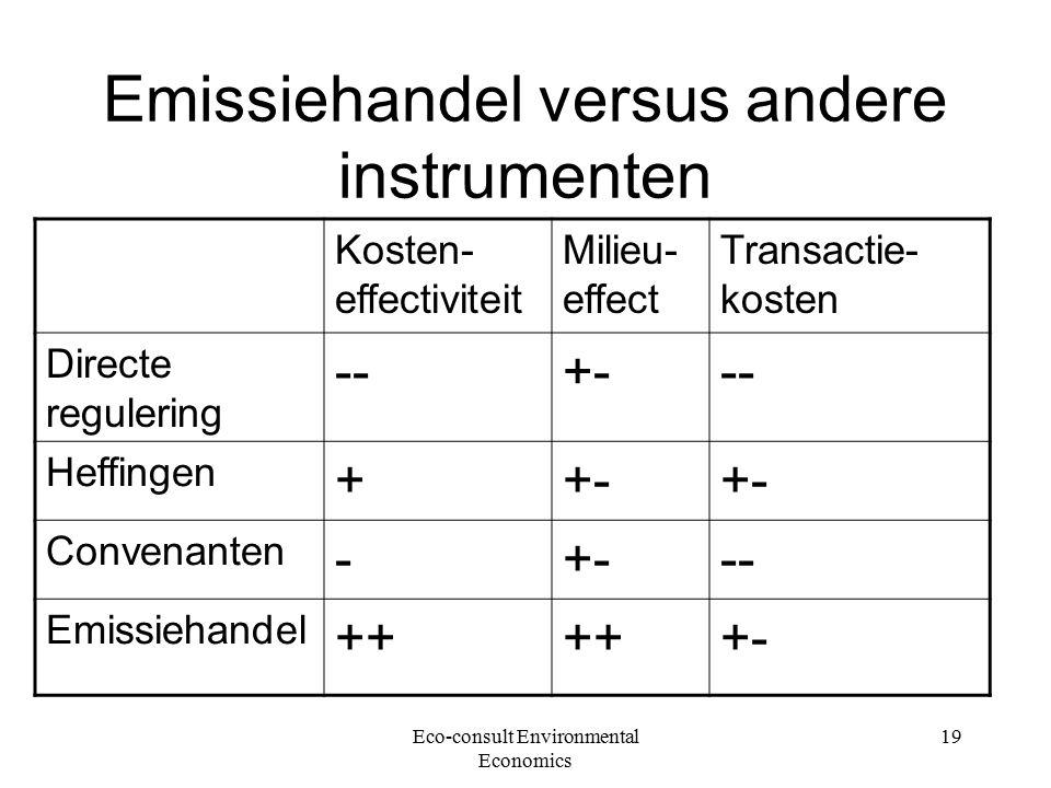 Eco-consult Environmental Economics 19 Emissiehandel versus andere instrumenten Kosten- effectiviteit Milieu- effect Transactie- kosten Directe regulering --+--- Heffingen ++- Convenanten -+--- Emissiehandel ++ +-