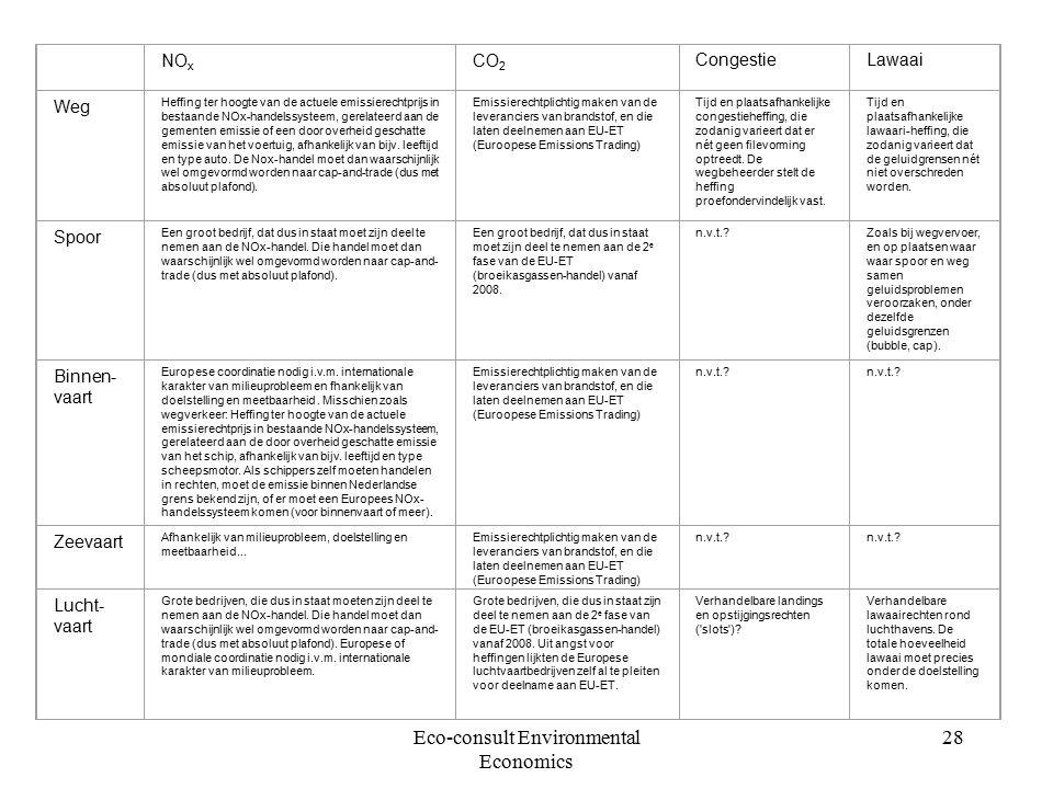 Eco-consult Environmental Economics 28 NO x CO 2 CongestieLawaai Weg Heffing ter hoogte van de actuele emissierechtprijs in bestaande NOx-handelssysteem, gerelateerd aan de gementen emissie of een door overheid geschatte emissie van het voertuig, afhankelijk van bijv.