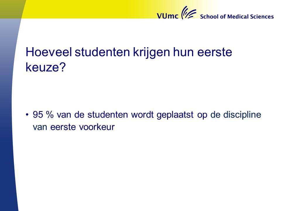 Hoeveel studenten krijgen hun eerste keuze.