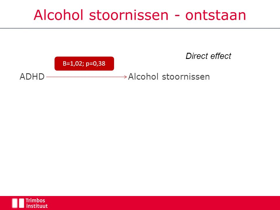 Alcohol stoornissen - ontstaan ADHD Alcohol stoornissen B=1,02; p=0,38 Direct effect