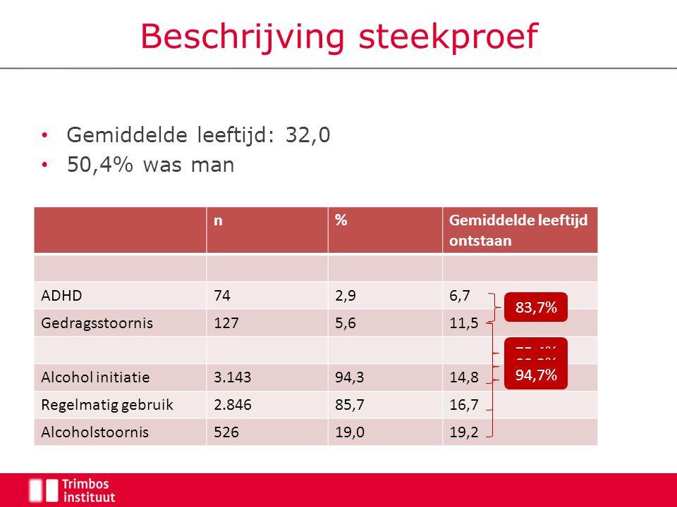 Beschrijving steekproef Gemiddelde leeftijd: 32,0 50,4% was man n%Gemiddelde leeftijd ontstaan ADHD742,96,7 Gedragsstoornis1275,611,5 Alcohol initiatie3.14394,314,8 Regelmatig gebruik2.84685,716,7 Alcoholstoornis52619,019,2 83,7% 75,4% 89,3% 94,7%