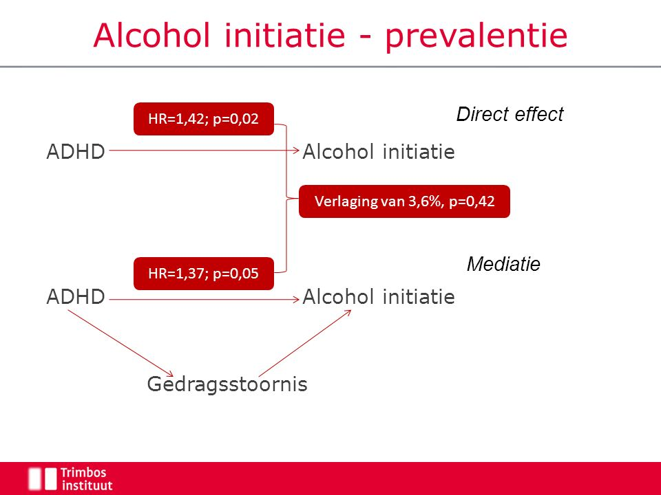 Alcohol initiatie - prevalentie ADHD Alcohol initiatie Gedragsstoornis HR=1,42; p=0,02 HR=1,37; p=0,05 Verlaging van 3,6%, p=0,42 Direct effect Mediatie