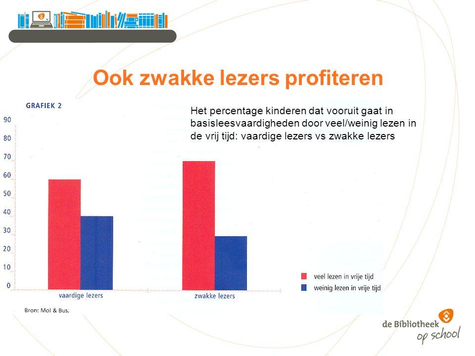Ook zwakke lezers profiteren Het percentage kinderen dat vooruit gaat in basisleesvaardigheden door veel/weinig lezen in de vrij tijd: vaardige lezers vs zwakke lezers