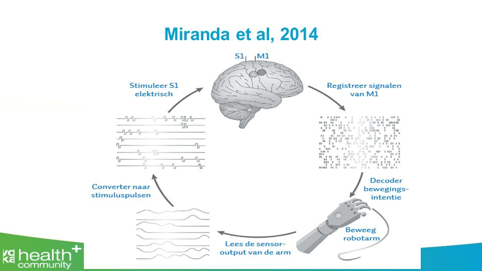 Miranda et al, 2014