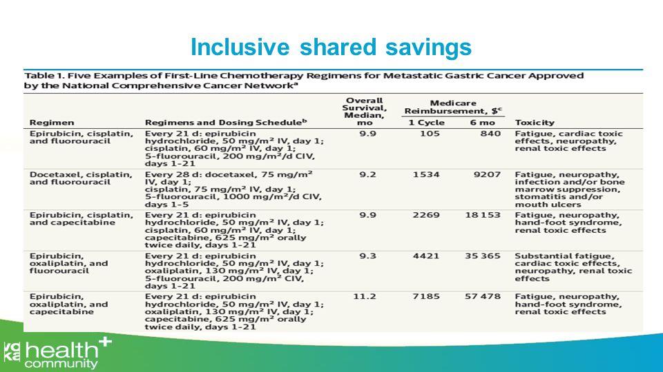 Inclusive shared savings