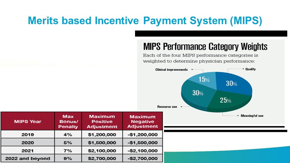 Merits based Incentive Payment System (MIPS)
