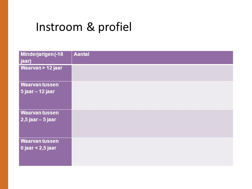 Instroom & profiel Minderjarigen (-18 jaar) Aantal Waarvan > 12 jaar Waarvan tussen 5 jaar – 12 jaar Waarvan tussen 2,5 jaar – 5 jaar Waarvan tussen 0