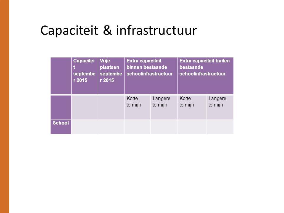 Capaciteit & infrastructuur Capacitei t septembe r 2015 Vrije plaatsen septembe r 2015 Extra capaciteit binnen bestaande schoolinfrastructuur Extra ca