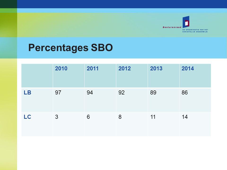 Percentages SBO 20102011201220132014 LB9794928986 LC3681114