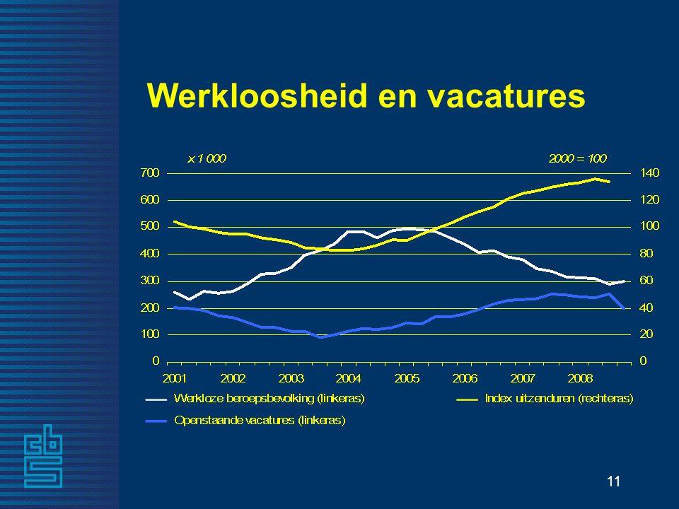 11 Werkloosheid en vacatures