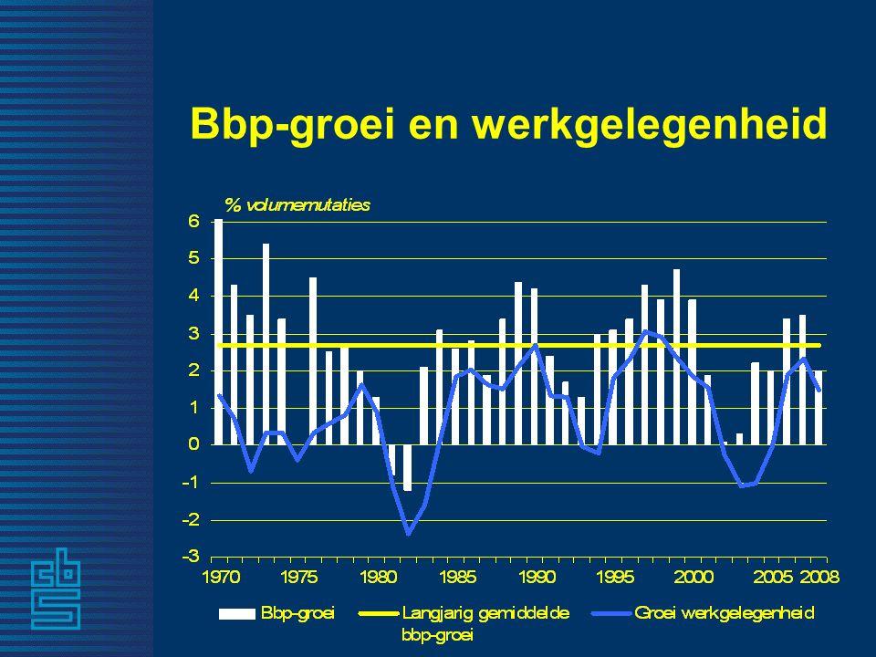 4 Bbp-groei en werkgelegenheid