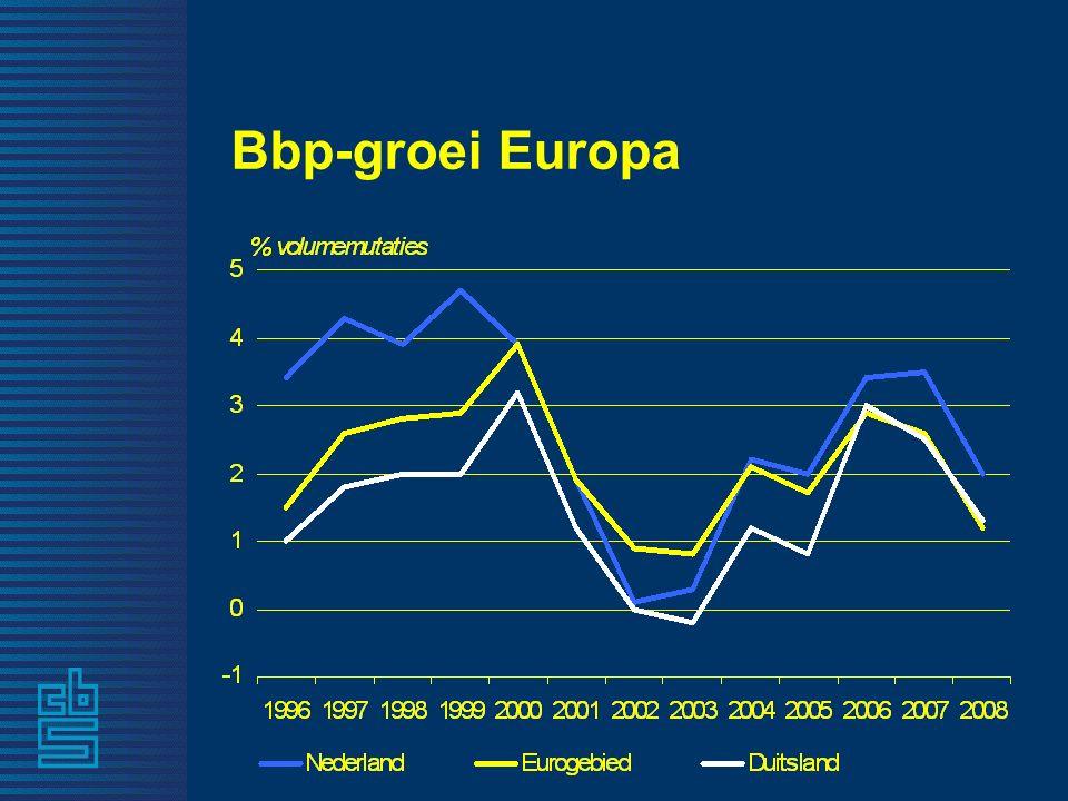 6 Bbp-groei Europa