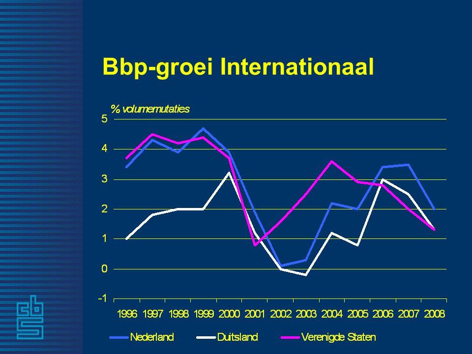 7 Bbp-groei Internationaal