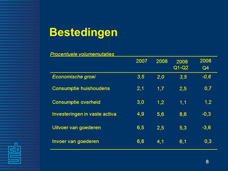 8 6,14,1 Invoer van goederen 5,32,5 Uitvoer van goederen 8,65,6 Investeringen in vaste activa 1,11,2 Consumptie overheid 2,51,7 Consumptie huishoudens 3,52,0 Economische groei 2008 Q1-Q2 2008 Procentuele volumemutaties Bestedingen 6,8 6,5 4,9 3,0 2,1 3,5 2007 0,3 -3,6 -0,3 1,2 0,7 -0,6 2008 Q4