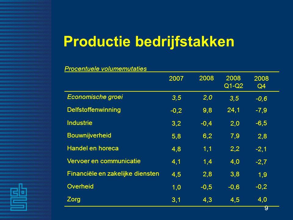 9 2,0 Economische groei 4,3 Zorg -0,5 Overheid 2,8 Financiële en zakelijke diensten 1,4 Vervoer en communicatie 1,1 Handel en horeca 6,2 Bouwnijverheid -0,4 Industrie 9,8 Delfstoffenwinning 2008 Procentuele volumemutaties Productie bedrijfstakken -0,6 4,0 -0,2 1,9 -2,7 -2,1 2,8 -6,5 -7,9 2008 Q4 3,5 3,1 1,0 4,5 4,1 4,8 5,8 3,2 -0,2 2007 3,5 4,5 -0,6 3,8 4,0 2,2 7,9 2,0 24,1 2008 Q1-Q2