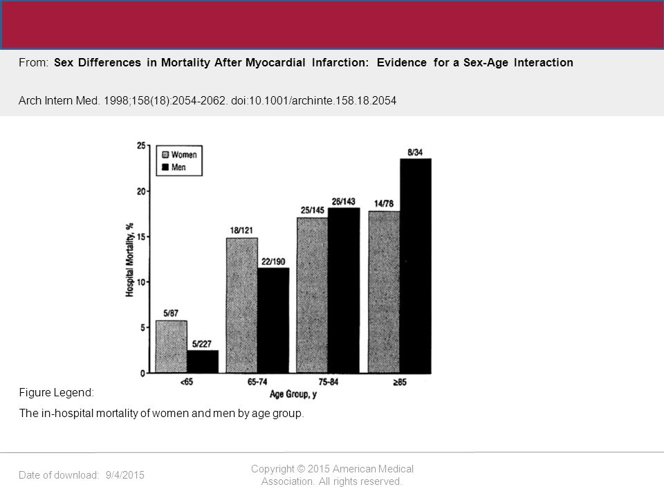 Date of download: 9/4/2015 Copyright © 2015 American Medical Association. All rights reserved. From: Sex Differences in Mortality After Myocardial Inf
