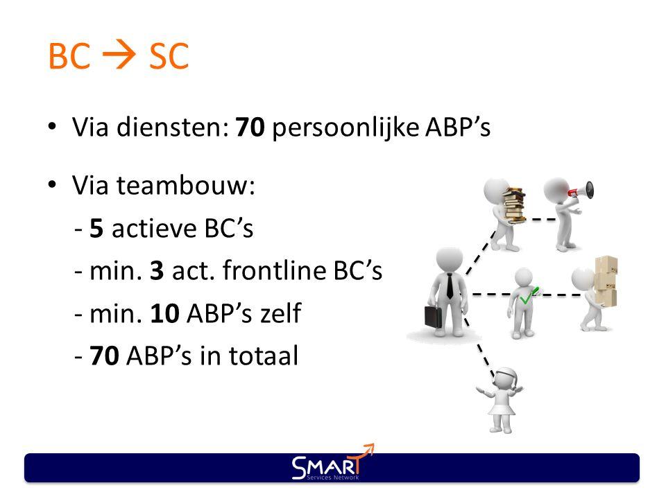 BC  SC Via diensten: 70 persoonlijke ABP's Via teambouw: - 5 actieve BC's - min.