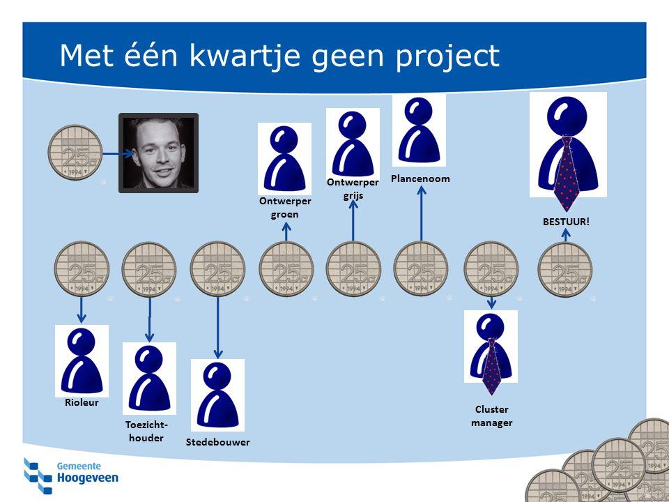 Met één kwartje geen project Rioleur Ontwerper groen Stedebouwer Ontwerper grijs Cluster manager Toezicht- houder Plancenoom BESTUUR!