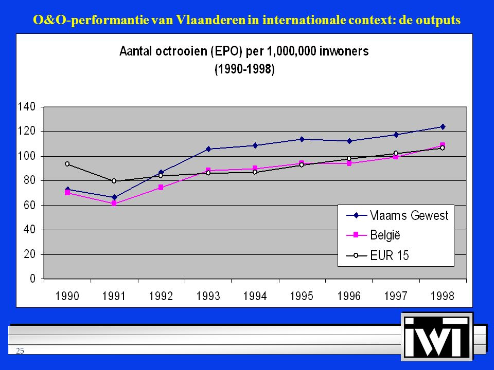 25 O&O-performantie van Vlaanderen in internationale context: de outputs