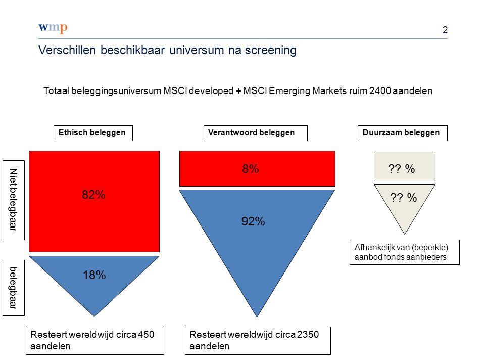 2 Verschillen beschikbaar universum na screening Totaal beleggingsuniversum MSCI developed + MSCI Emerging Markets ruim 2400 aandelen 92% 8% 18% 82% Ethisch beleggenVerantwoord beleggenDuurzaam beleggen .
