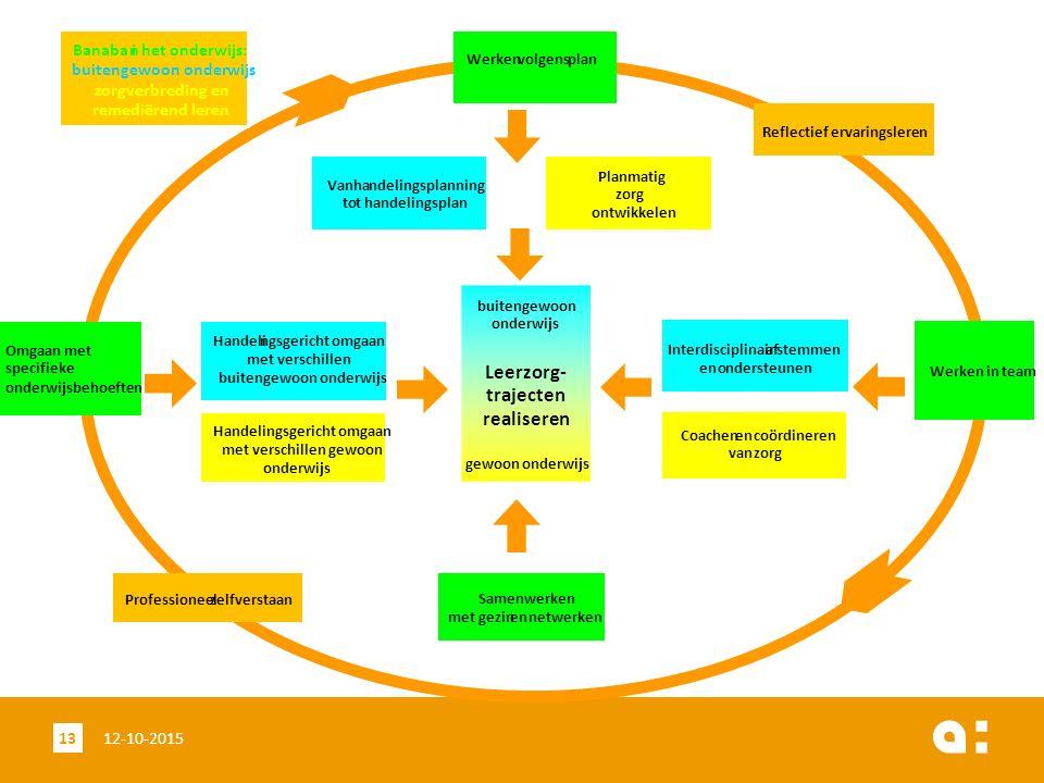 12-10-201513 Samenwerken met gezinennetwerken Interdisciplinairafstemmen enondersteunen Omgaan met specifieke onderwijsbehoeften Handelingsgericht omg
