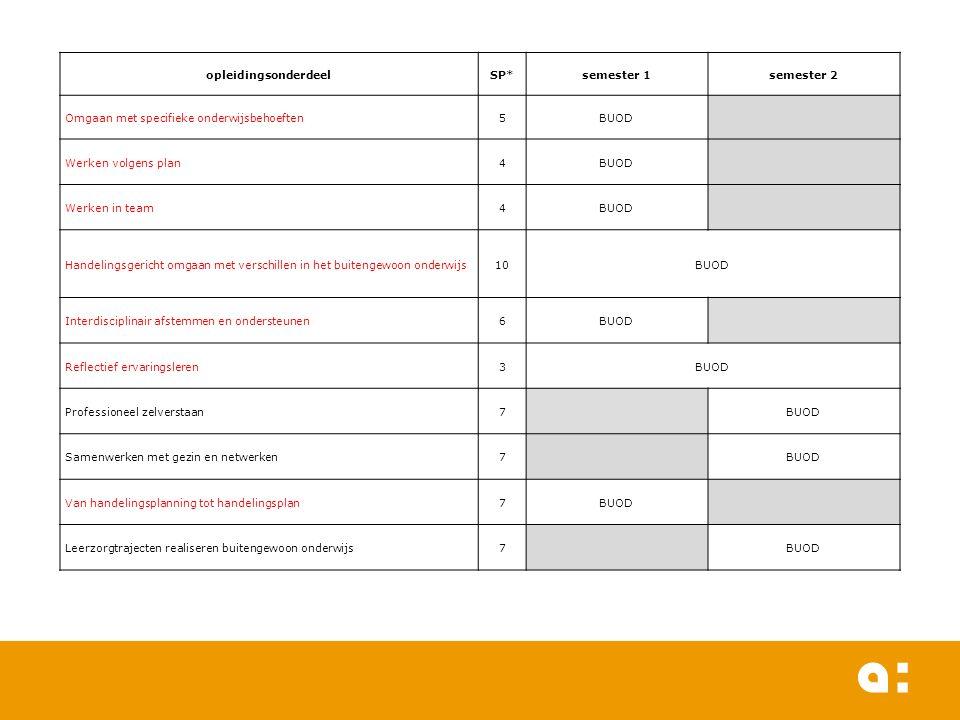 opleidingsonderdeelSP*semester 1semester 2 Omgaan met specifieke onderwijsbehoeften5BUOD Werken volgens plan4BUOD Werken in team4BUOD Handelingsgerich