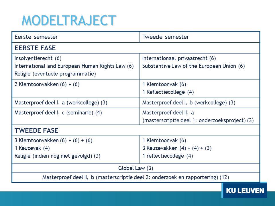 MODELTRAJECT Eerste semesterTweede semester EERSTE FASE Insolventierecht (6) International and European Human Rights Law (6) Religie (eventuele progra