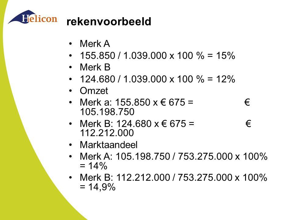 rekenvoorbeeld Merk A 155.850 / 1.039.000 x 100 % = 15% Merk B 124.680 / 1.039.000 x 100 % = 12% Omzet Merk a: 155.850 x € 675 = € 105.198.750 Merk B: